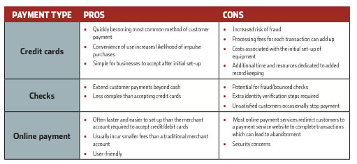 pros and cons of credit card essay The pros and cons of credit union credit cards nonprofit card issuers get high marks, but aren't for everyone by john morell | updated: february 9, 2012 when looking at credit cards, check.